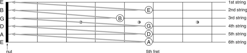 Relative Pitch Tuning